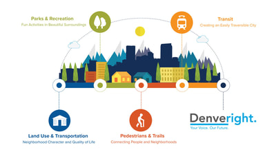 Image of Denver in cartoon format with text: Denveright. Your Voice. Our Future. Parks and Recreation, Tansit, Land USe and Transportation, Pedestrians and Trails